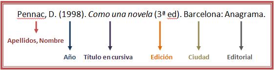 Ejemplo Referencia Libro APA