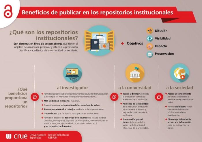 Beneficios de publicar en los repositorios