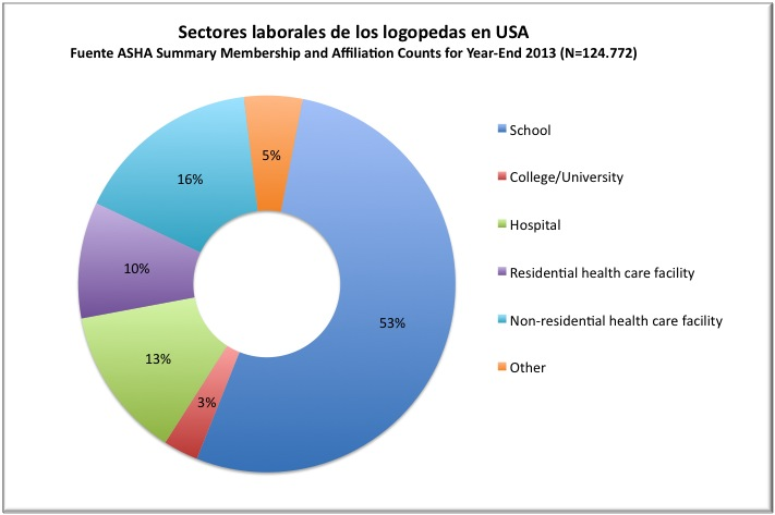 Datos ASHA 2013