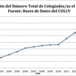 Colegios de Logopedia en el Estado español