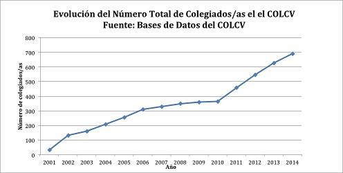 Evolución del número de colegiados del COLCV