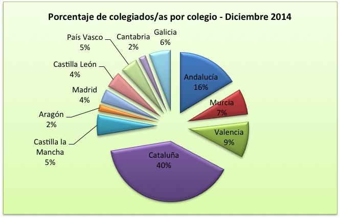 porcentaje de logopedas colegiados en el Estado