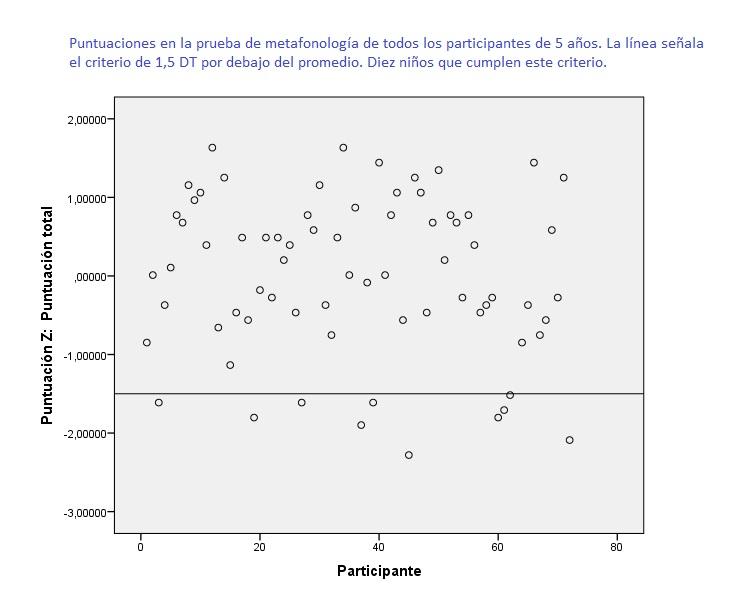 Gráfico de dispersión de las puntuaciones en la prueba de metafonología. La línea interna señala el límite de 1,5 DT con respecto al promedio