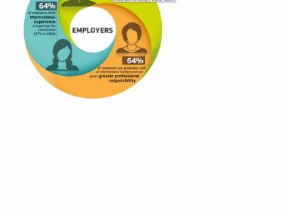 Erasmus empleabilidad