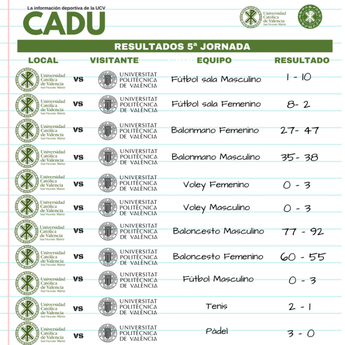 Resultados CADU UCV