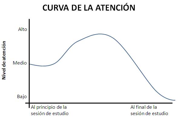 curva de la atención