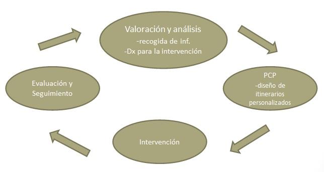 Gráfico sobre el proceso de análisis